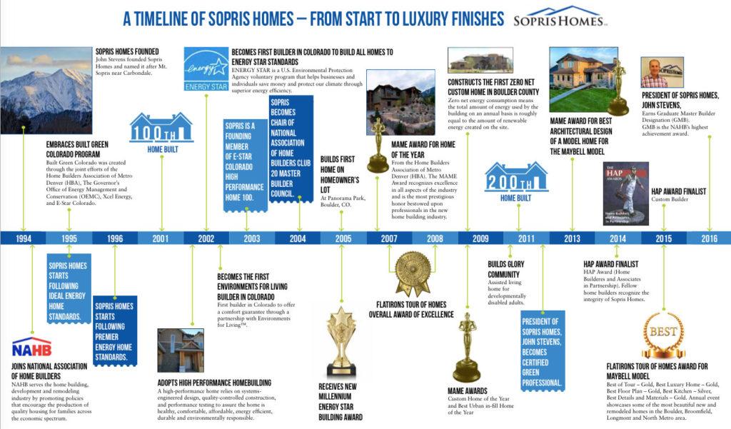 sopris homes timeline history