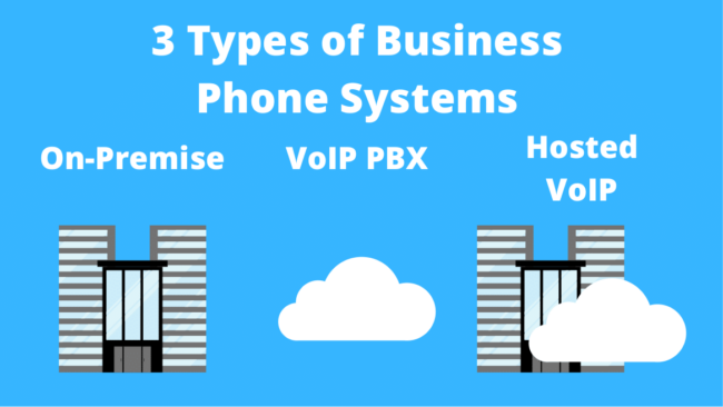 3 Types of Business Phone Systems, VoIP