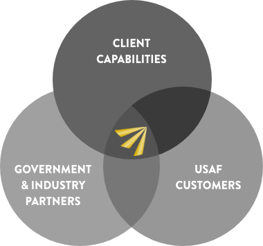 group-services