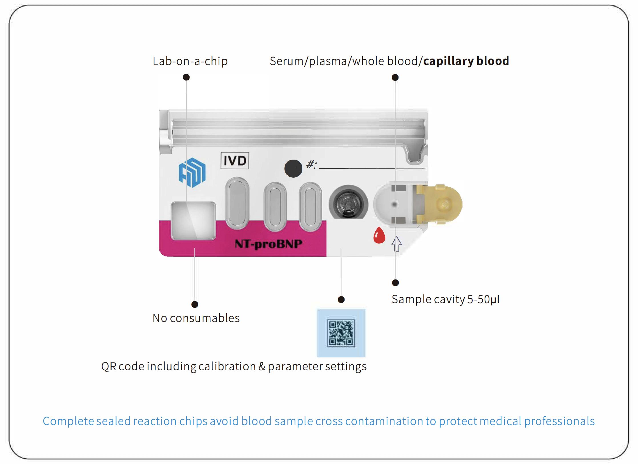Watmind Microfluidic Chip Design