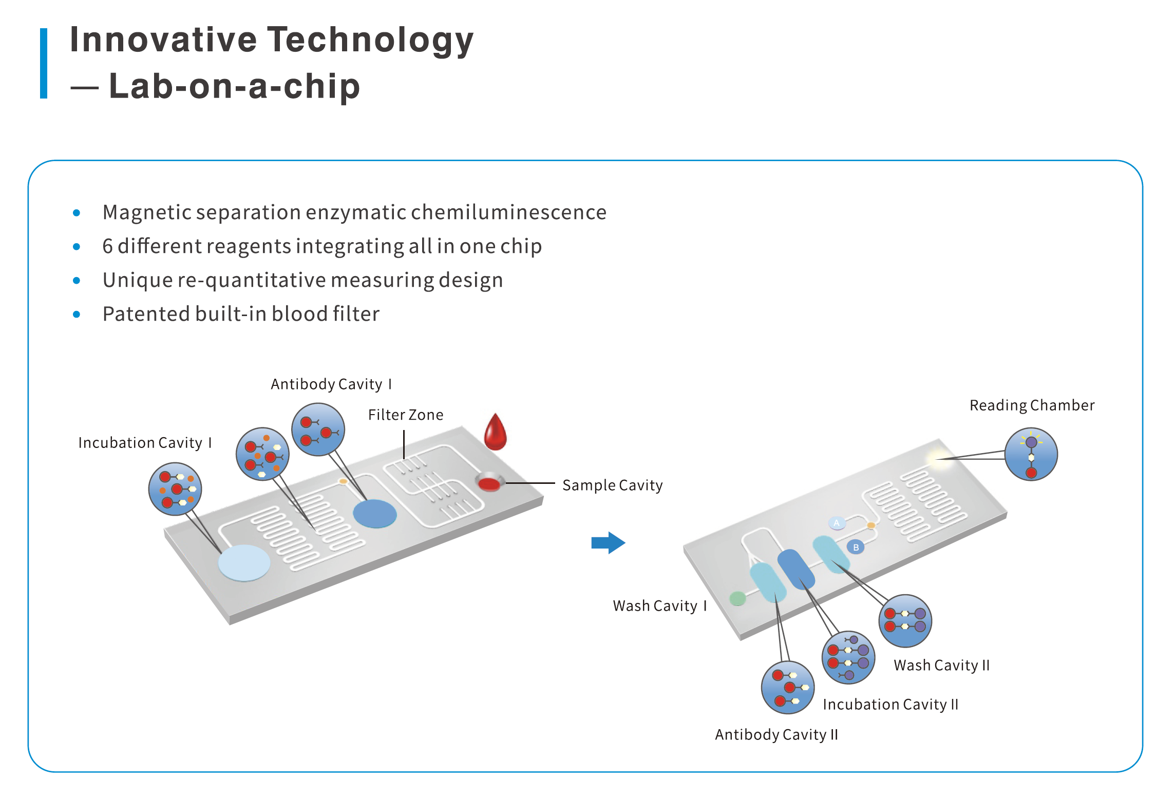 Watmind Patented Microfluidic Architecture