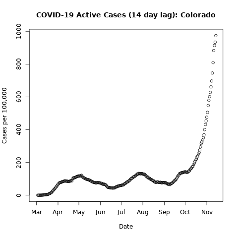 covid19.Colorado.pc-lag14