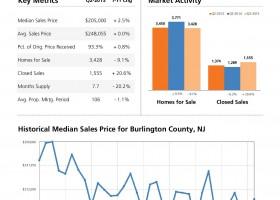 Burlington County Real Estate Market - June 2015