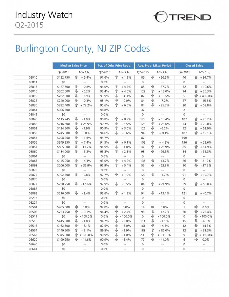 Burlington County Real Estate Market - June 2015