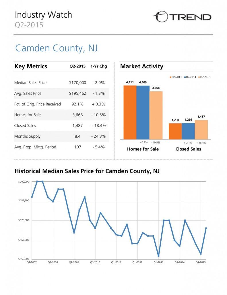 Camden County Real Estate Market - June 2015