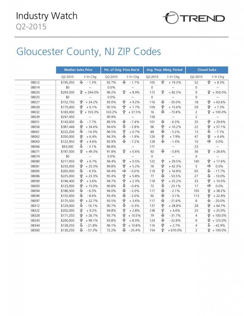 gloucester county real estate market