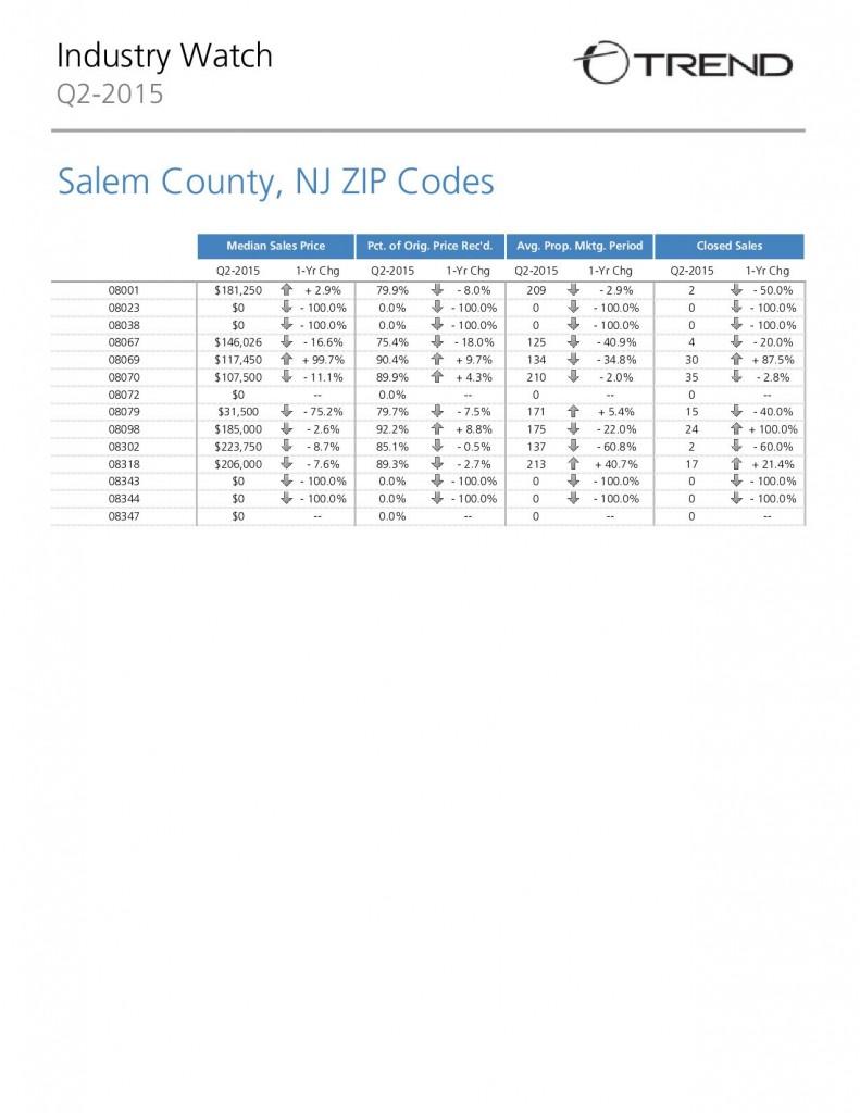 Salem County Real Estate Market - June 2015