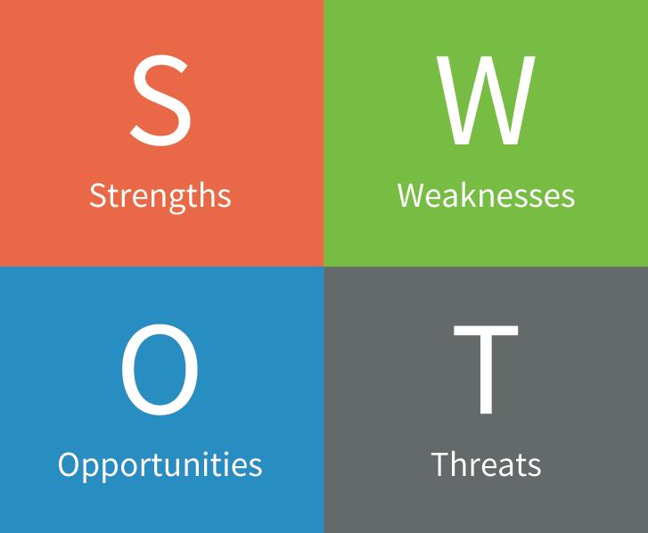 SWOT analysis grid