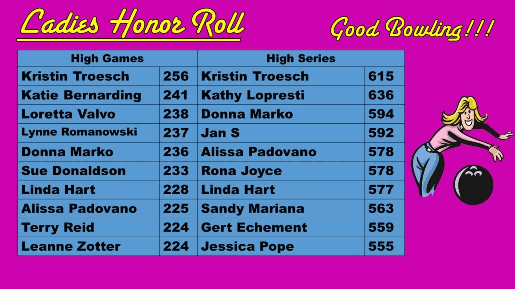 January Women's Bowling Scores at Princess Lanes Bowling Center