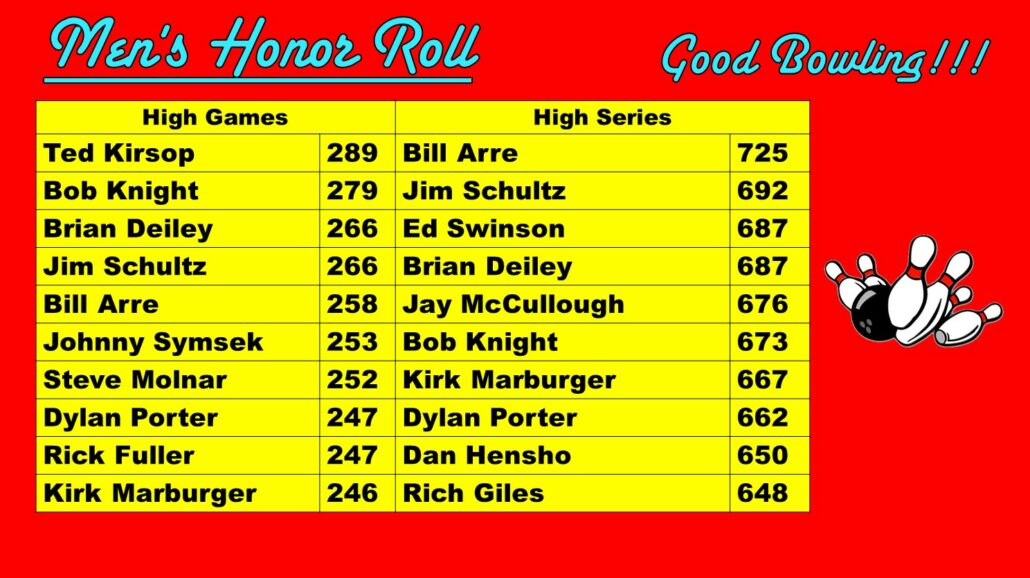 Men's High Scores for September at Princess Lanes Bowling Center