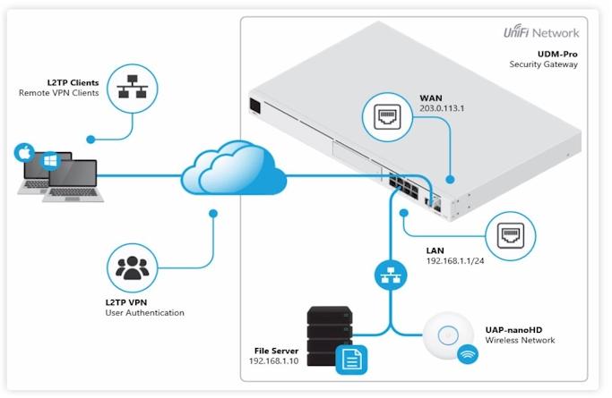 Unifi VPN
