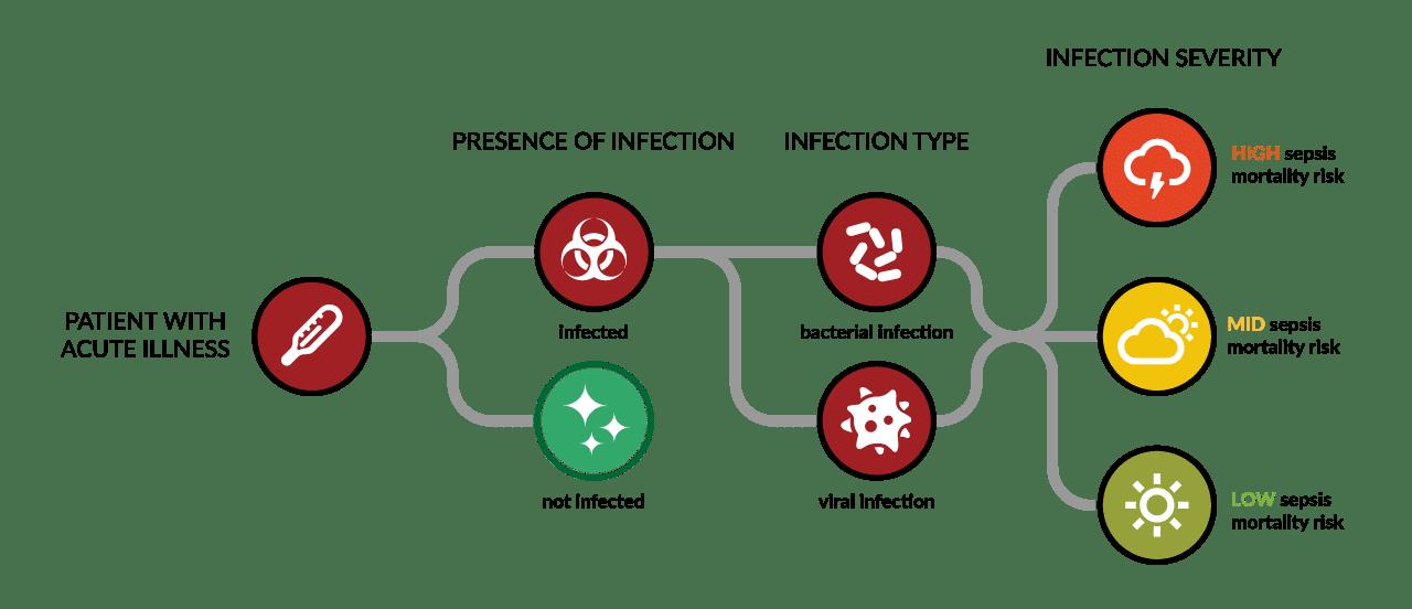 HostDx-sepsis-diagnostic-tree