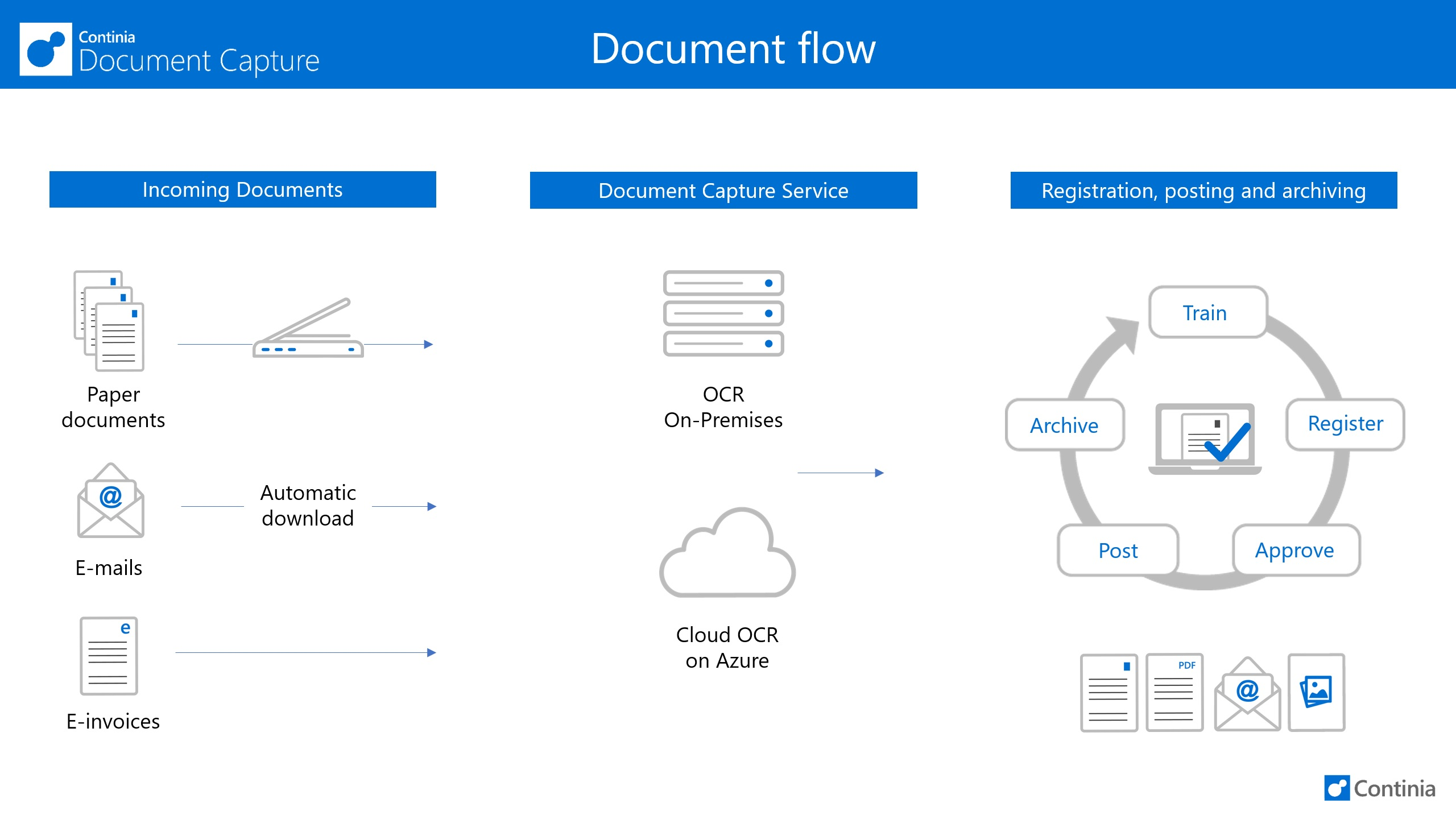 AP Automation and Document Capture_2