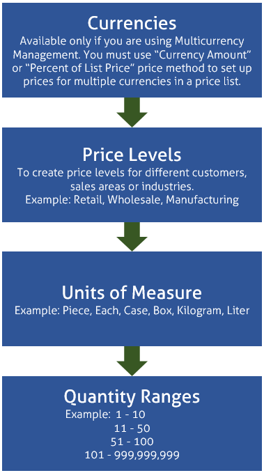 Setting up Sales Prices in Dynamics 365 Business Central