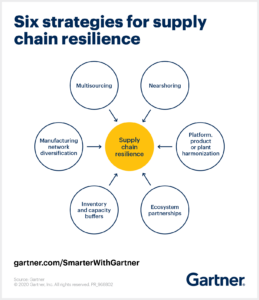 Build a more resilient supply chain with Microsoft - August 12 - Webinar