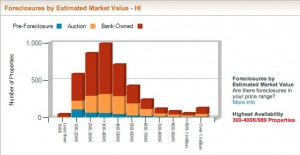 Hawaii Distressed Inventory Estimated Market Value