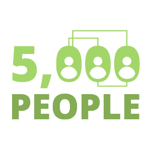 Infographic - 5000 People