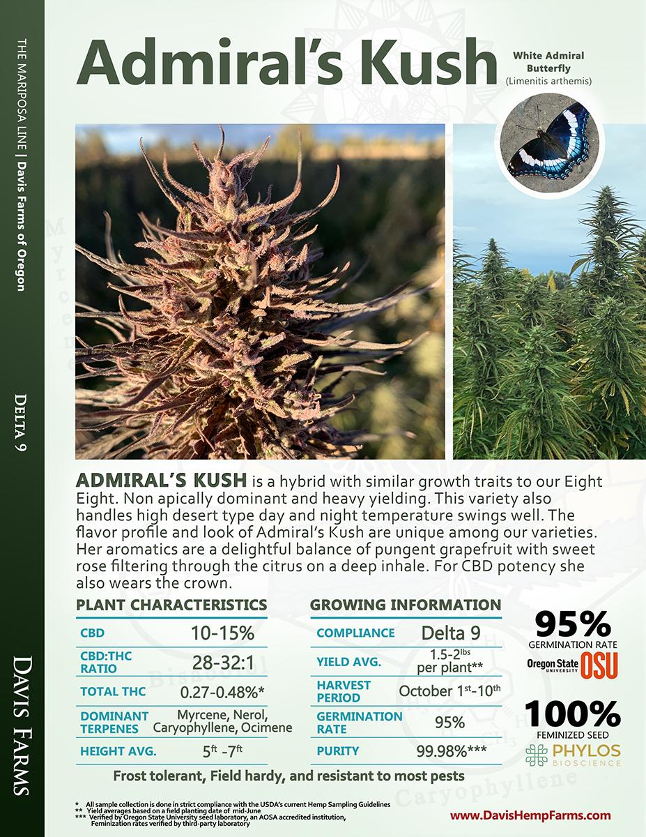 Available data for hemp variety Admirals Kush