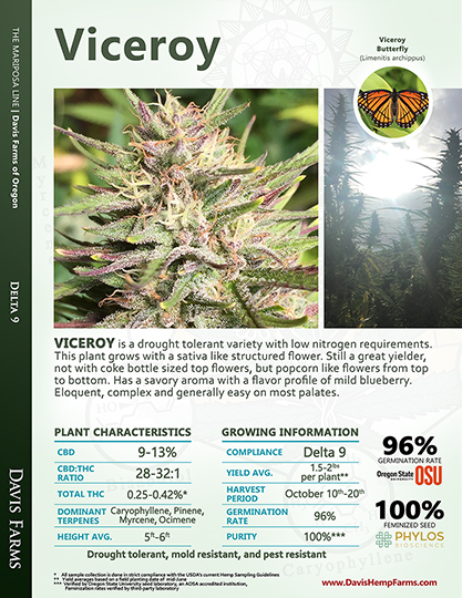 Available data for hemp variety Viceroy