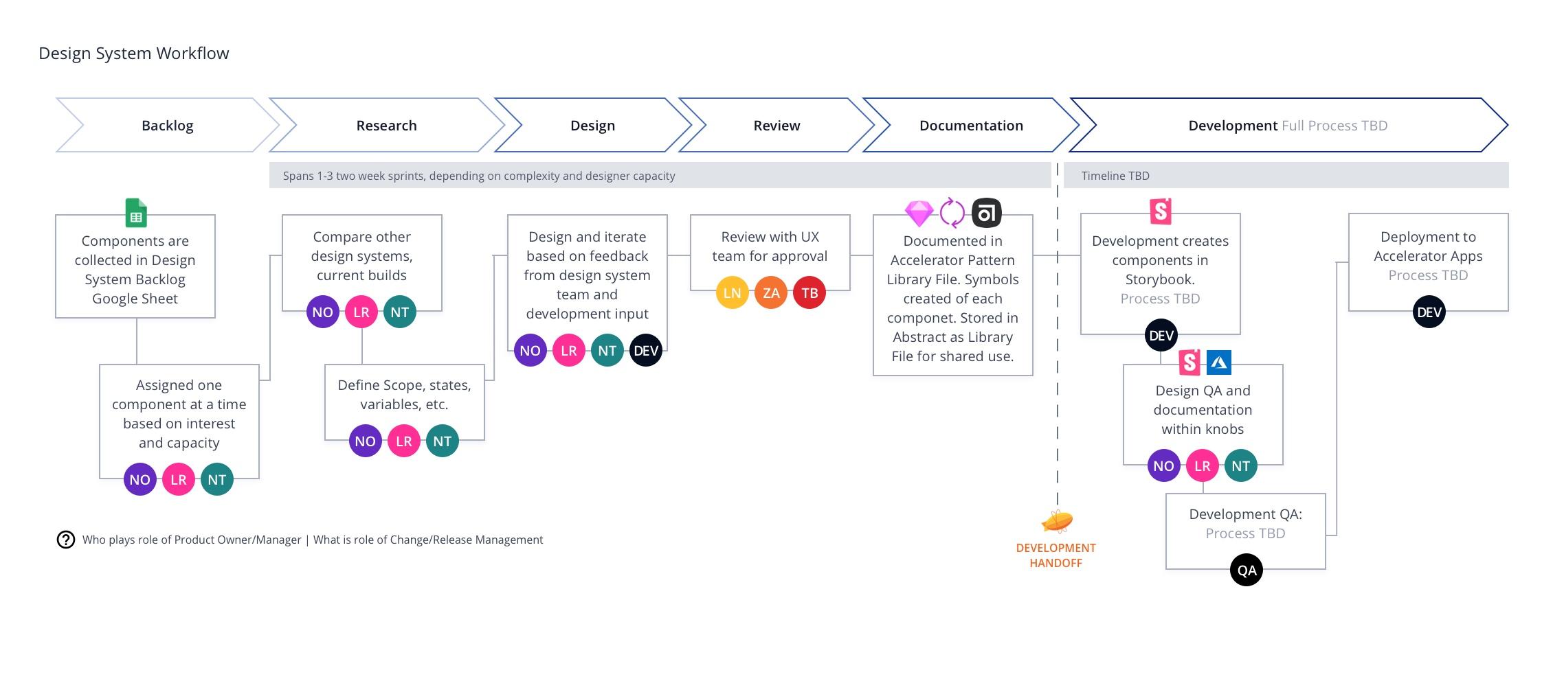 Design-System-Workflow