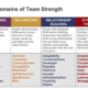 The 4 Domains of Team Strength