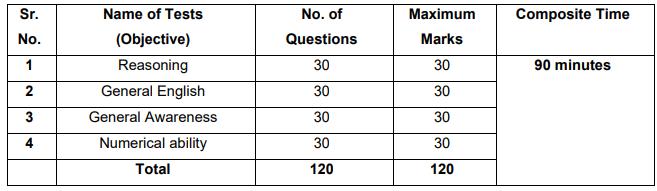 RBI OA Exam Pattern
