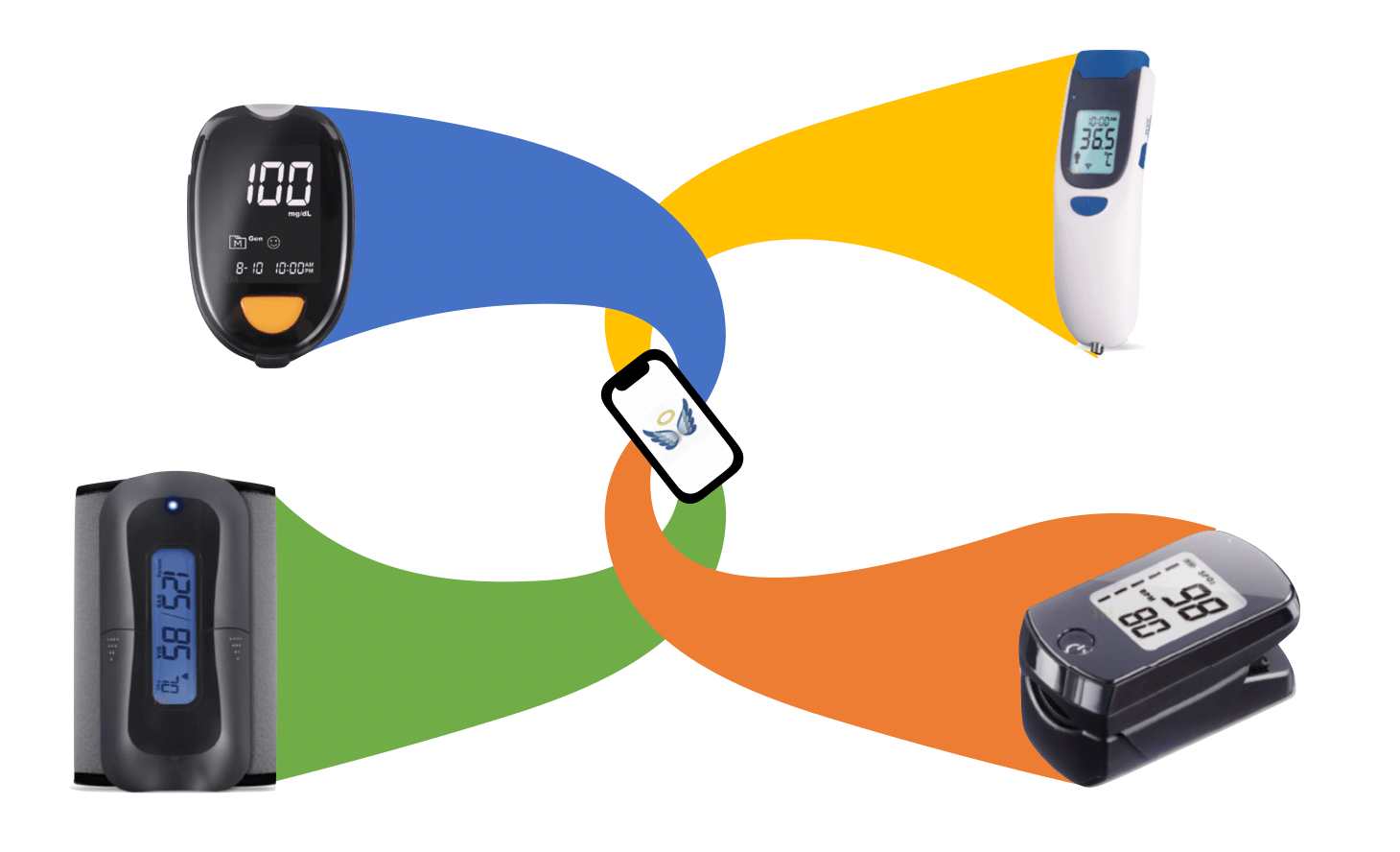 Telehealth connect medical devices GAC - Guardian Angel Connect App