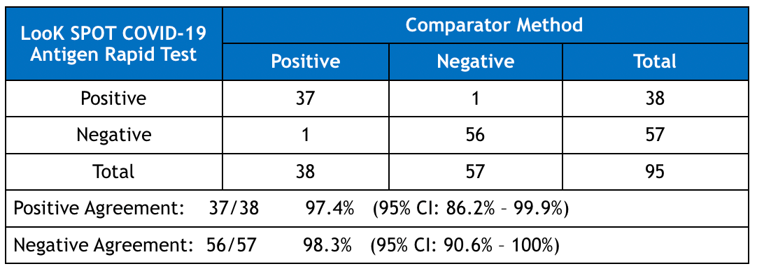LooK SPOT COVID-19 Antigen Rapid Test Performance Results