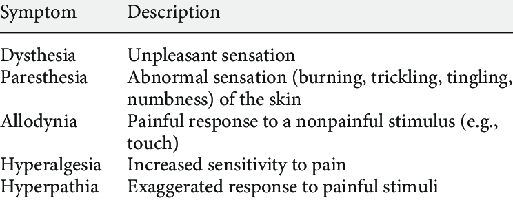 Symptoms of neuropathic pain