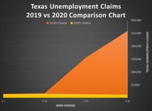 Texas-Unemployment Claims 2020vs2019