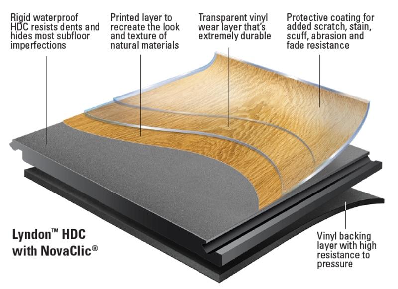 Lyndon HDC diagram