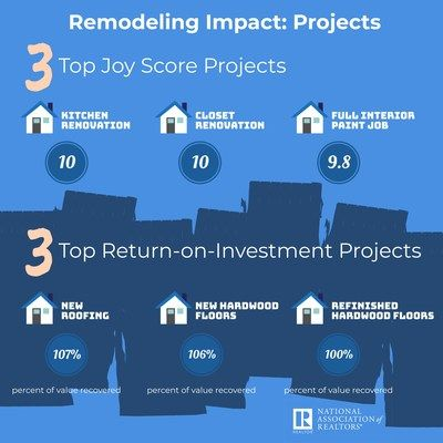 2019 Remodeling Impact Report