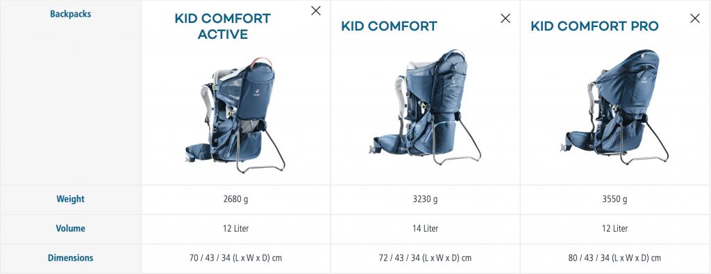 tabela comparativa Deuter Kid Comfort