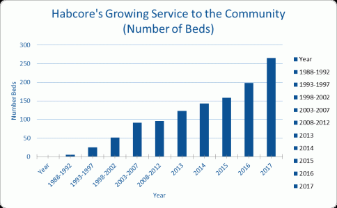 chart showing HABcore's service to the community