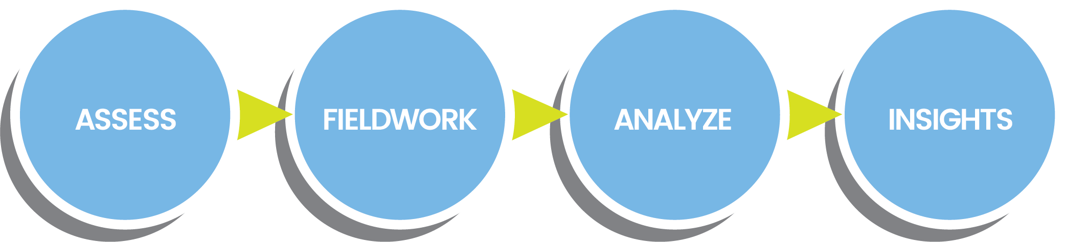 Chatham Partners Methodology