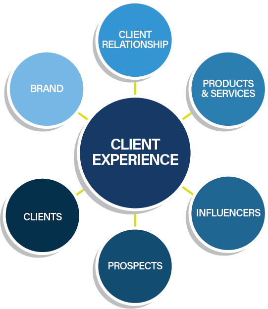 Chatham Partners Client Experience