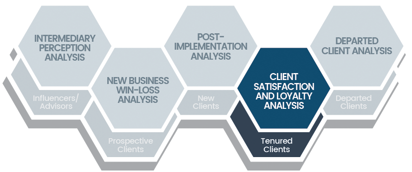 Chatham Partners Client Satisfaction and Loyalty Analysis