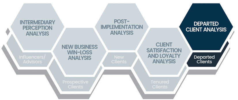 Chatham Partners Departed Client Analysis