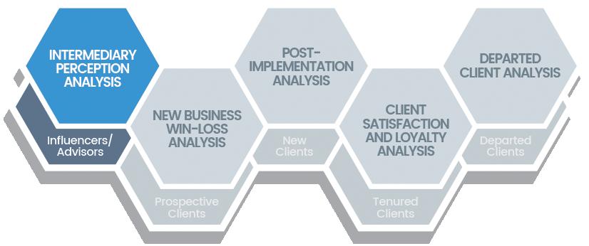 Chatham Partners Intermediary Perception Analysis