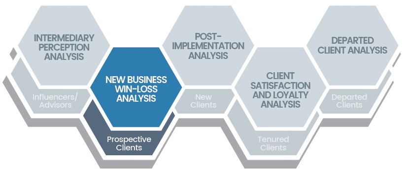 Chatham Partners New Business Win-Loss Analysis