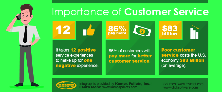 Customer Service Info-graphic