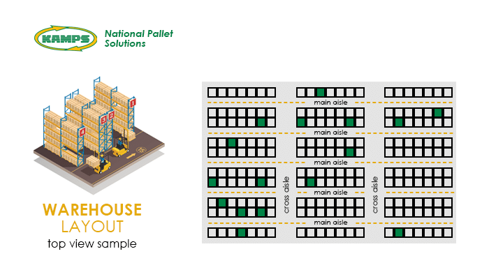 optimized warehouse layout and aisles diagram