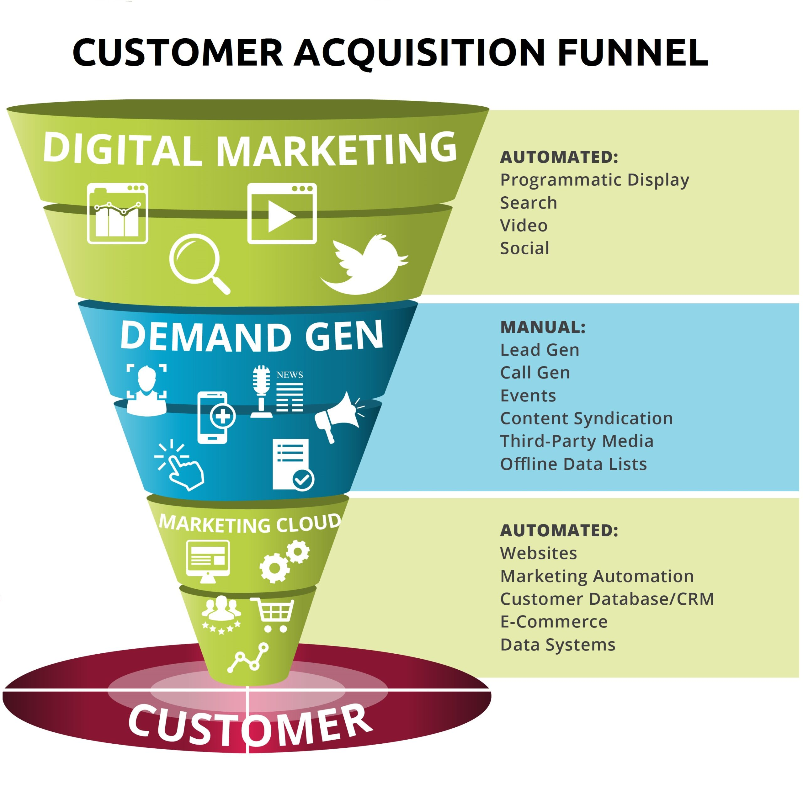 omni-channel campaigns, Digital Marketing,demand generation/