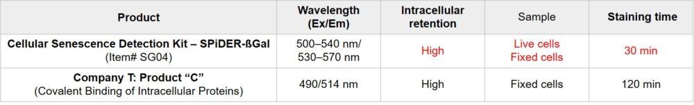 Comparison between other Cellular Senescence Detection Kits