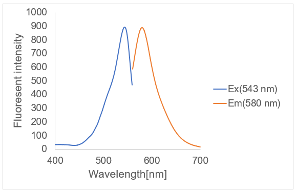 Excitation and Emission Spectra
