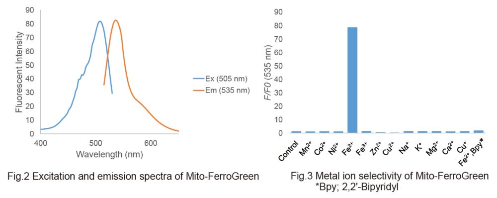 Spectra and Selectivity of Mito-FerroGreen