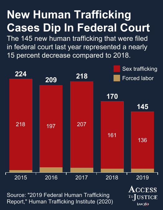Sex Trafficking Prosecutions Continue To Drop In Fed. Court