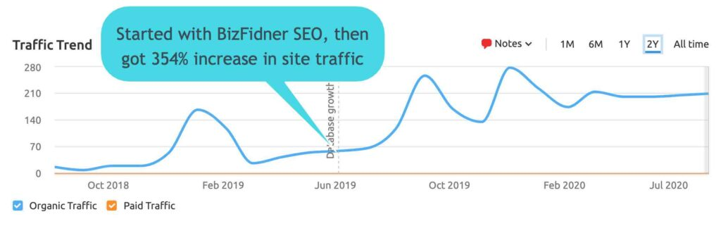 best seo strategy for small business