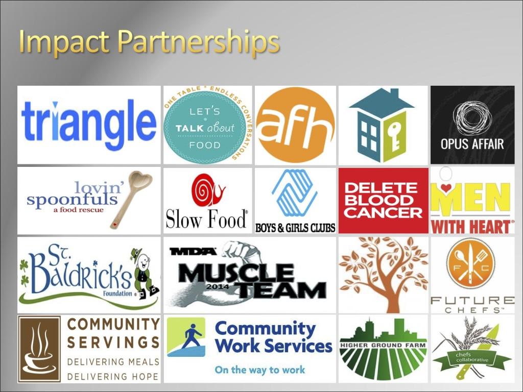 Coppersmith impact partnerships