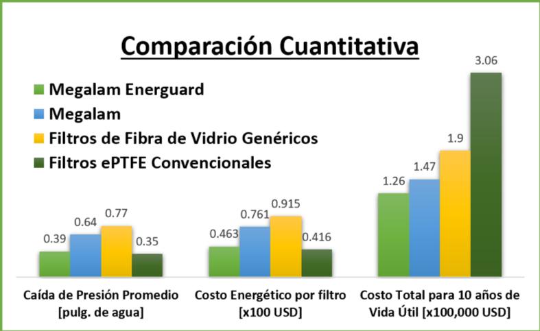 Tabla comparativa entre Energuard, megalam, filtros terminales de fibra de vidrio y filtros ePTFE